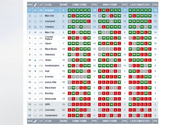 Newcastle United\u0027s place in the Premier League form table makes for - p-l form