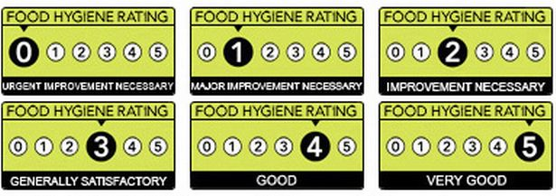 Food hygiene Everything you need to know about the ratings scheme