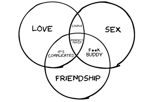 John Venn would be surprised by these 21 Venn diagrams - Mirror Online