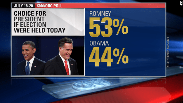 140726145212-cnn-orc-poll-romney-obama-s