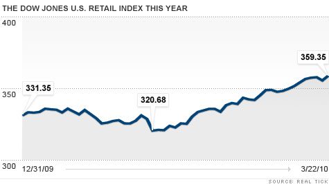 Retail stocks rally as some investors bet on the consumer - Mar 23