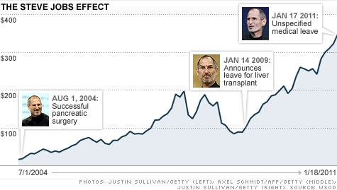Stock Quote For Apple Best Apple Stock Falls On Steve Jobs\u0027 Leave Of