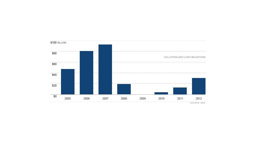 CLOs Risky loans are back