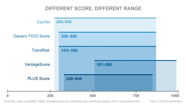 Great credit score? Think again