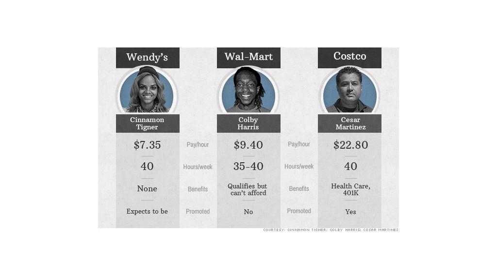Worker wages Wendy\u0027s vs Wal-Mart vs Costco