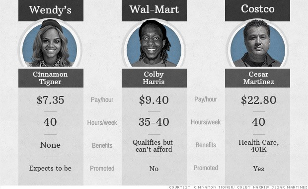 Compensation Comparison for Three Attainable Jobs \u2013 HigherAdvantageorg - costco jobs