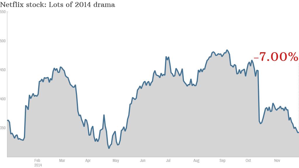 netflix stock dropping