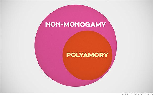 polyamory venn diagram