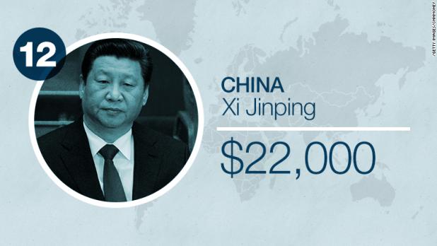 world leader salaries china