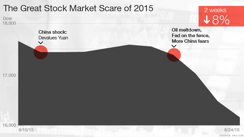 The stock market plungeby the numbers