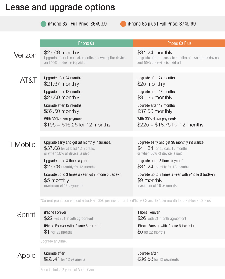 How to buy the new iPhone 6S and not get screwed by your carrier - compare leasing prices