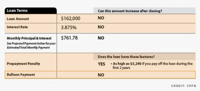 How the mortgage process just changed