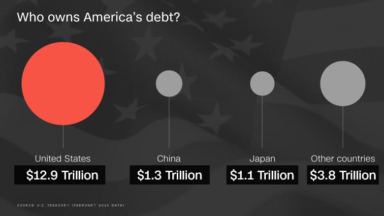 Who owns America\u0027s debt?