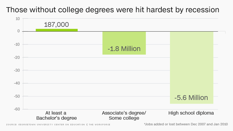 College grads are getting nearly all the jobs