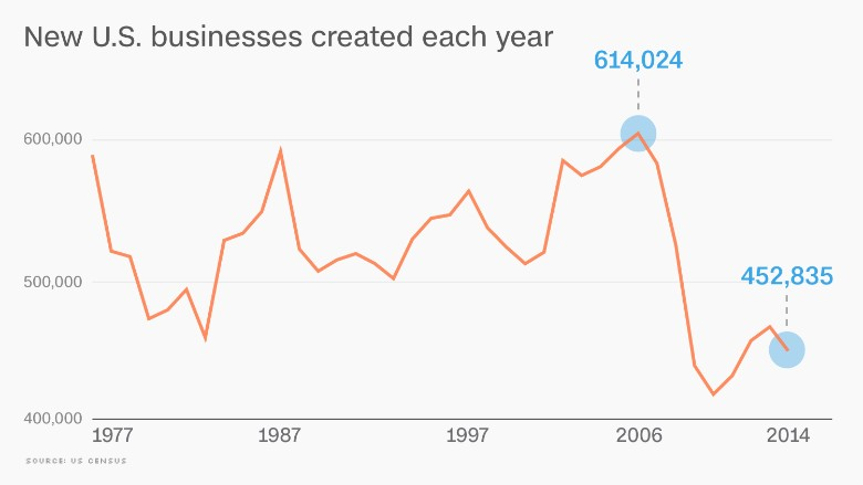 US startups near a 40-year low