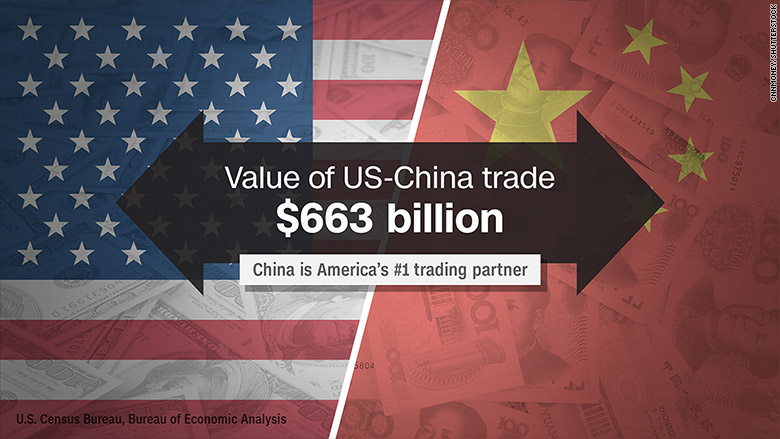 These are America\u0027s biggest trading partners
