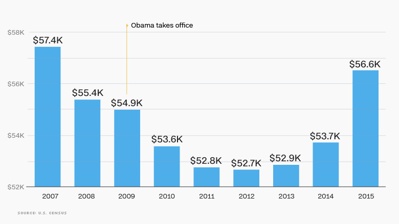 Median household income - The Obama economy in 10 charts - CNNMoney