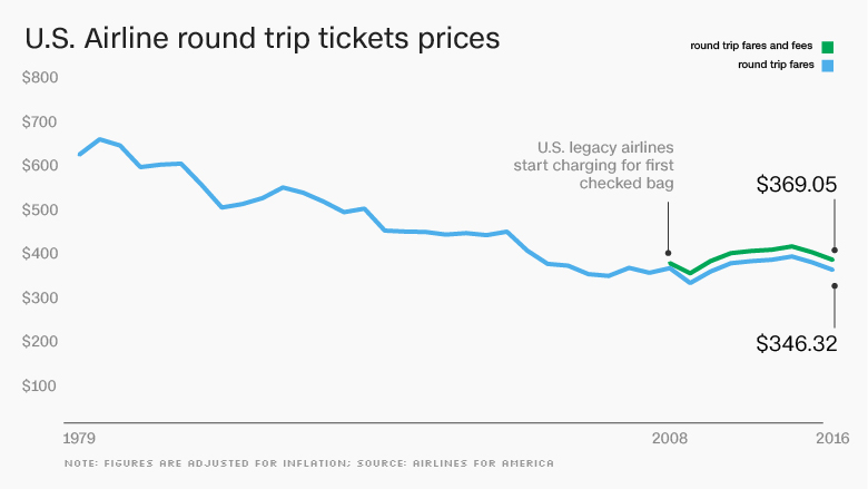 Air Prices It's A Golden Age For Affordable Flying. No, Really