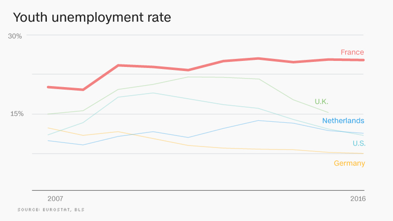 France is the weakest of Europe\u0027s big 3 economies
