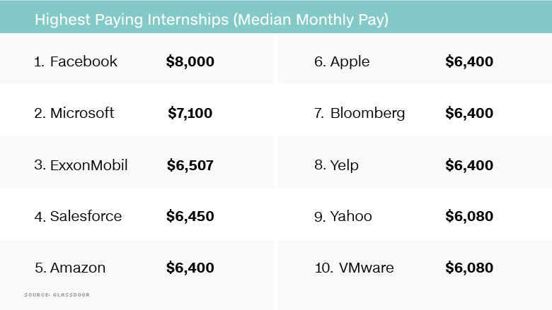 Highest paying internships 2017 You could make $8,000 a month as a