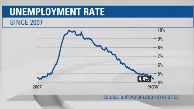 Unemployment rate at lowest in 10 years