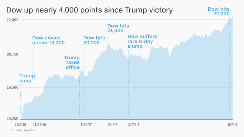 Trump economy These charts show how it\u0027s really doing