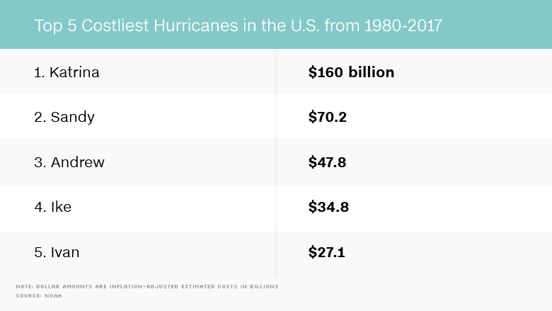 How much damage will Harvey cause?