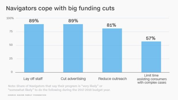 chart trump obamacare funding cope