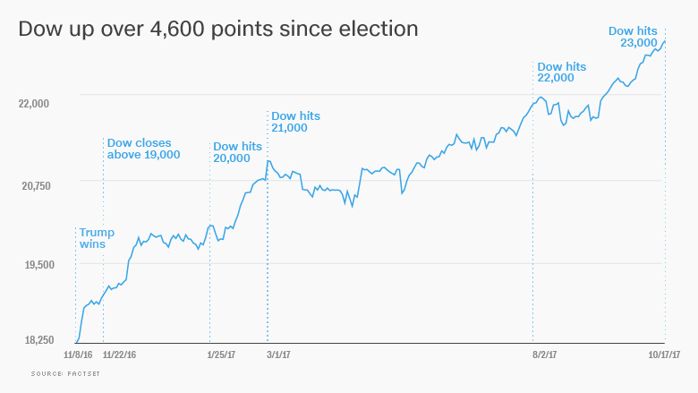 Dow cruises past 23,000 for the first time