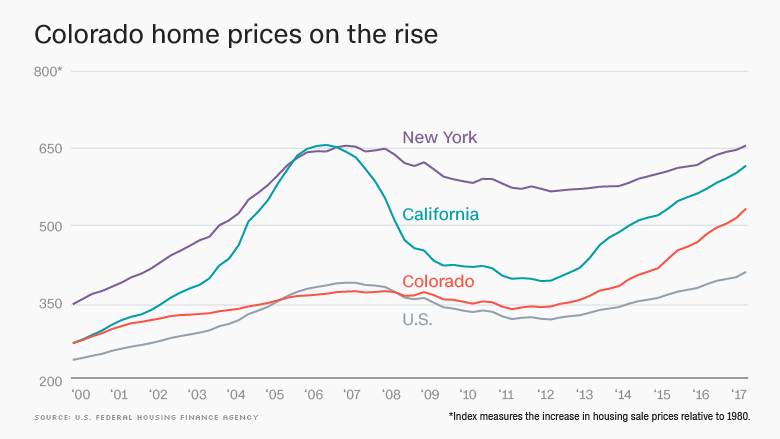 How Colorado became one of the least affordable places to live in
