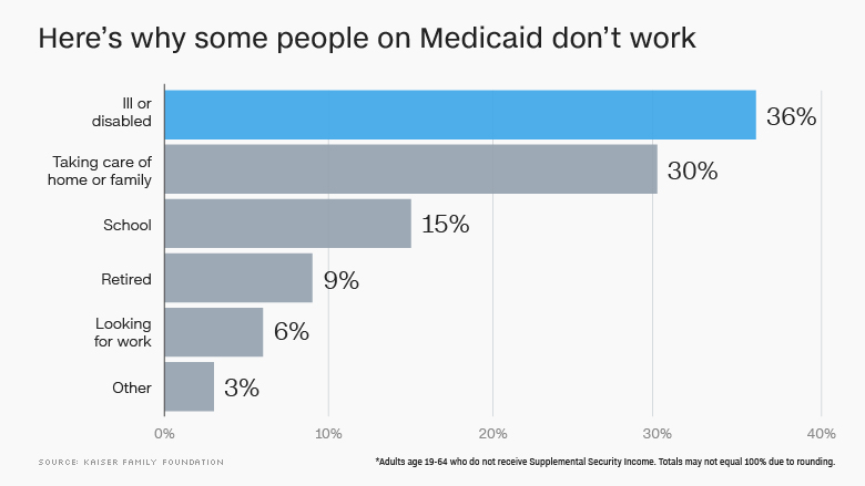 Trump administration allows states to make Medicaid recipients work