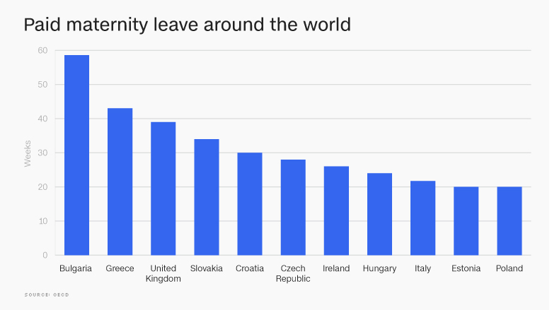 Paid maternity leave Theses countries offer the most generous policies