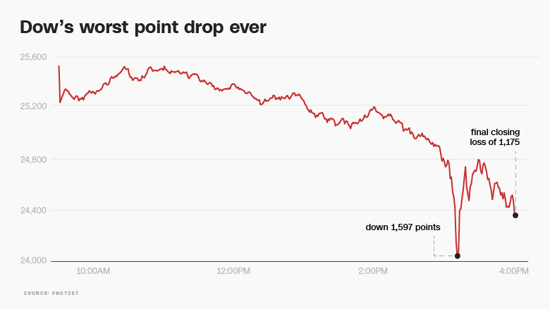 Dow plunges 1,175 -- worst point decline in history