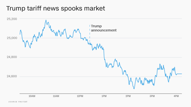 Stock market drops after Trump announces tariffs
