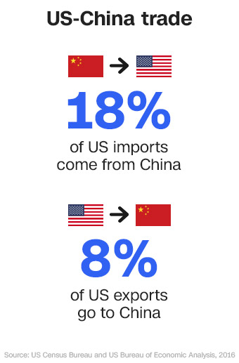 Trump announces tariffs on $50 billion worth of Chinese goods