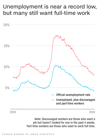 How the US economy is doing now in four charts