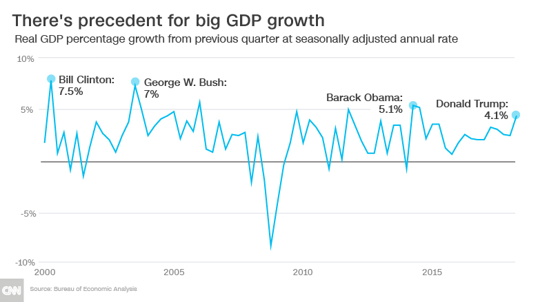 GDP US economy grows at fastest pace since 2014