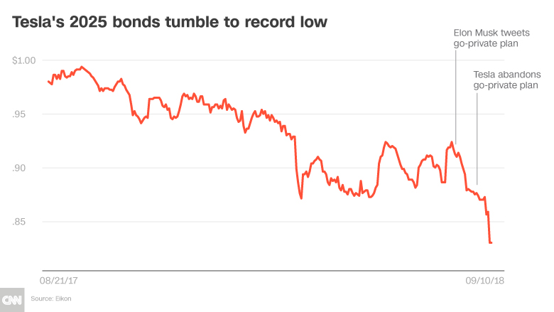 Forget the stock Tesla\u0027s bonds are imploding