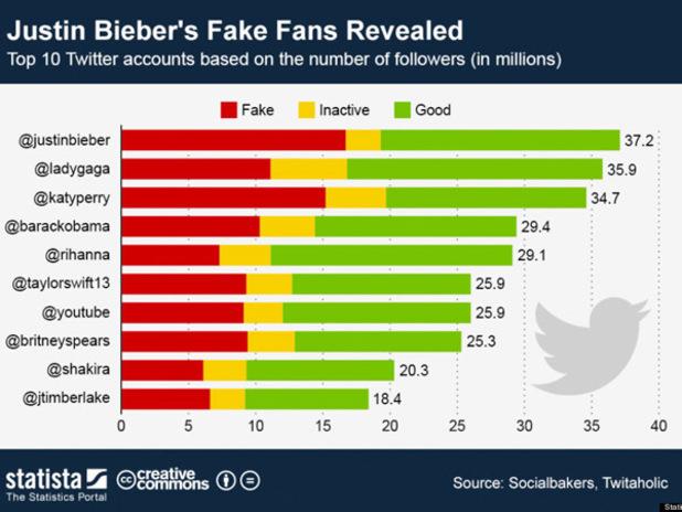Justin Bieber fake Twitter followers graph.