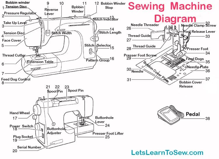 sewing machine parts labeled