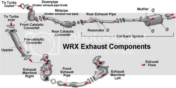 2002 Wrx Exhaust Diagram - 0awwajwiinewtradinginfo \u2022