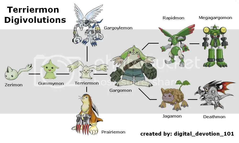 Digimon Patamon Evolution Chart