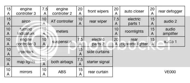 Nissan Elgrand Fuse Box Location Wiring Diagram 2019