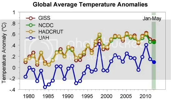 Misleading climate change graph