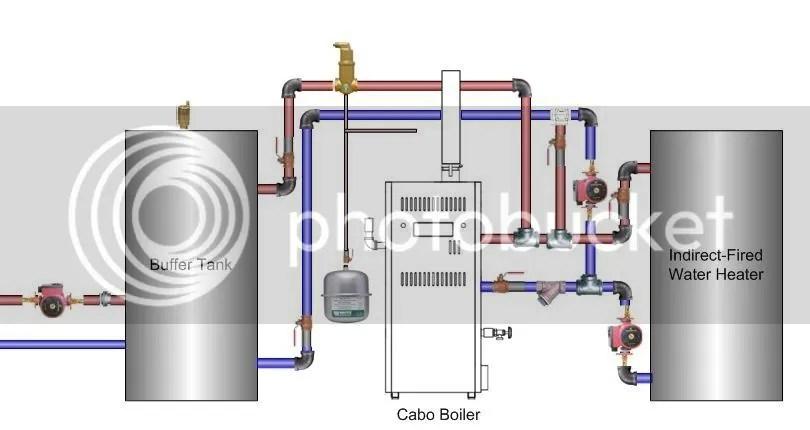 Lochinvar Hot Water Storage Tanks - Listitdallas
