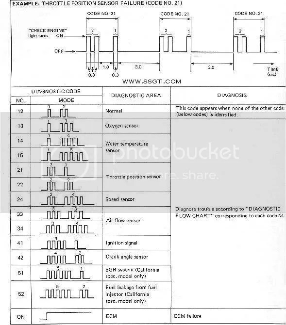 Swift Diagnostic Codes and Wiring Diagrams