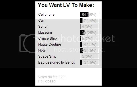 Poll #10: You Want LV To Make: