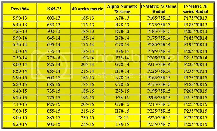 Tire size conversion chart- Vintage to modern sizes Vintage - tire conversion chart