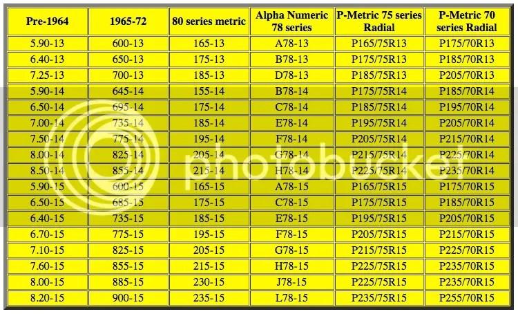 Tire size conversion chart- Vintage to modern sizes Vintage