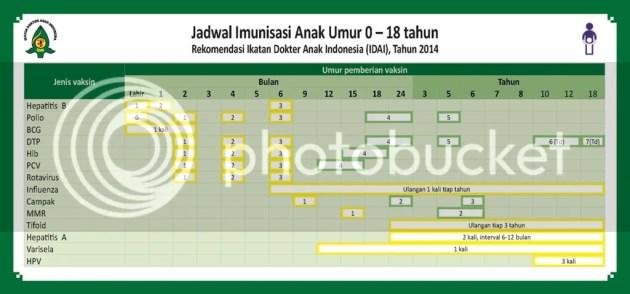 photo Jadwal-Imunisasi-IDAI-2014.jpg_zpsnbxlb9s5.png